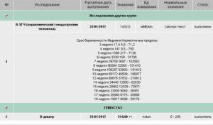 ХГЧ 6.7 и приём Утрожестана 200