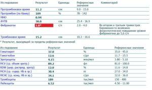 Фибриноген 6.7