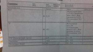 Нужен ли мне анализ на в-ингибин при планируемой беременности?