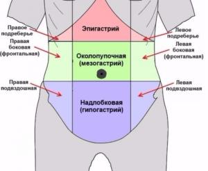 Ноет в подложечной области желудка возможно на фоне уколов хондрогард