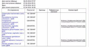 Обнаружена уреаплазма и ВПЧ 16