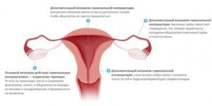Ощущения перед менструацией