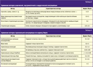 Оральные контрацептивы и анализы