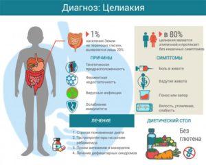 Непереносимость глютена и лактозы