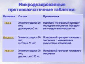 Переход с высокодозированных ок на микродозированные после 35 лет