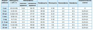 Нейтрофилы у ребенка упали до 2, а лимфоциты повысились до 89