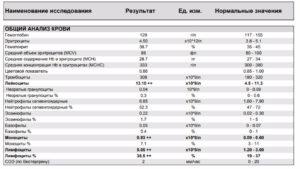 Очень низкие лейкоциты (2,1) и повышенное РОЭ (30)