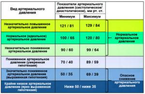 Падение давления при приеме мин дозы нолипрела много ниже нормы