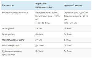 Нсг передние рога 6.2 и 5.8 нужно ли лечение