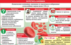Гемоглобин и беременность. Низкое давление