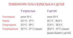 Низкая температура у ребенка 3 года