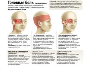 Головная боль, кровь из носа, температура понижена, давление понижено