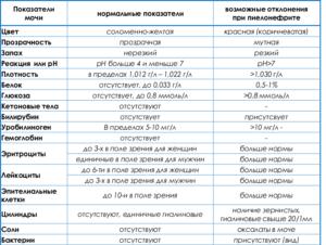 Перечень анализов для определения сухой себореи