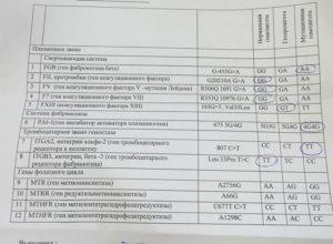 Генетический анализ на тромбофилию 12 генов