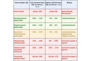 Низкое давление, пульс и температура