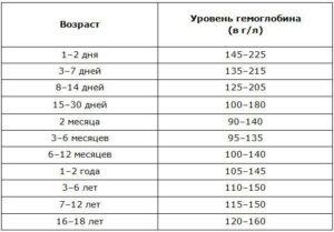 Норма гемоглобина у ребёнка 7-8 лет. У нас 147-это много?