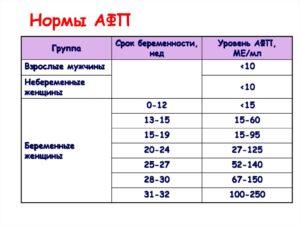 Ниже нормы АФП