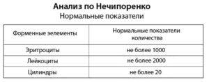 ОАМ, по Нечипоренко