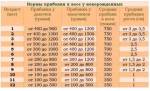 Грудничек прибавил 200 грамм