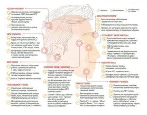 От чего болит голова в затылке на протяжении месяца