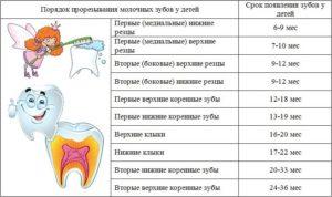 ОРВИ или зубы?
