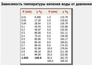 Одновременное повышение давления и температуры