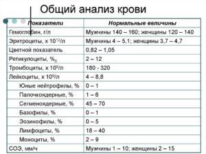 Общий анализ крови, слабость