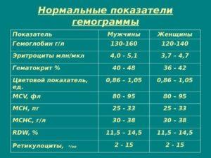 Гемоглобин 70, причины