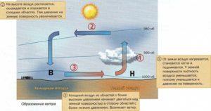 Горячий воздух как при высокой температуре