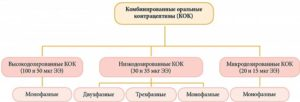 Оральные контрацептивы при мастопатии