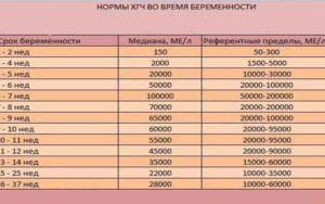 Хгч 28.7 мМЕ/мл. Беременность или нет