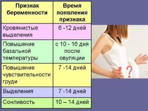 Нет признаков беременности