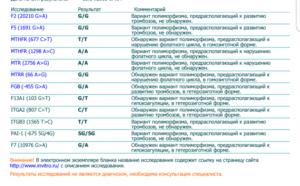 Гомозиготная мутация в гене, расшифровка анализа крови
