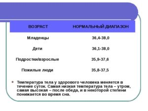 Нормы температуры в 3 месяца