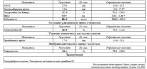 Гиперфибриногенемия, признаки тромбонемии при беременности
