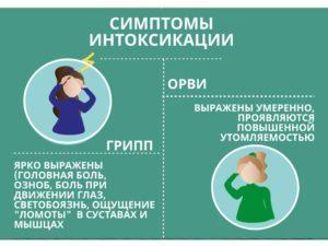 Отравление или грипп?