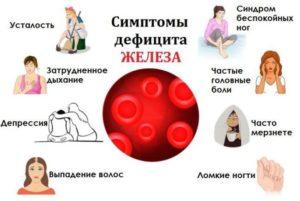 Низкий гемоглобин, выпадение волос, мерзлявость