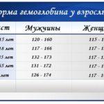 Обильные месячные при приеме фемостона2/10