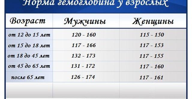 Гемоглобин 163 для мужчины