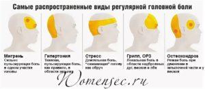 Головная боль сжимающего характера в разных частях головы