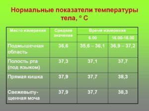 Нормальная ли температура?
