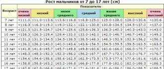 Низкий рост у мальчика 7.8 лет