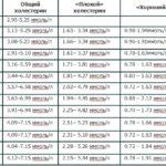 Физкультура и гипоплазия