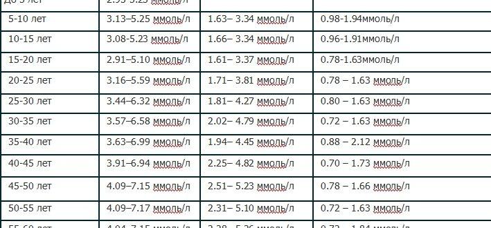 Холестерин 7.3