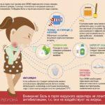 Гормоны после криопереноса